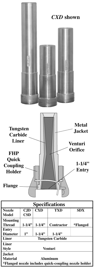 Tungsten Carbide Lined Metal Jacketed Long & Short Venturi